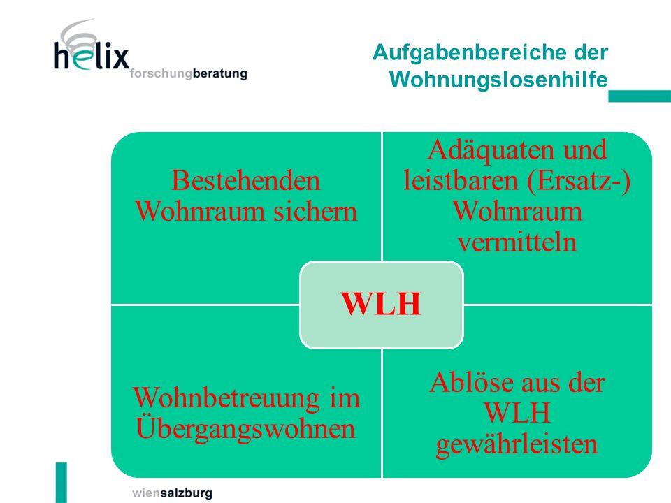 Aufgabenbereiche der Wohnungslosenhilfe Bestehenden Wohnraum sichern Adäquaten und leistbaren (Ersatz-) Wohnraum vermitteln Wohnbetreuung im Übergangswohnen Ablöse aus der WLH gewährleisten WLH