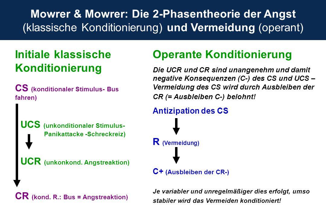 Mowrer & Mowrer: Die 2-Phasentheorie der Angst (klassische Konditionierung) und Vermeidung (operant) Initiale klassische Konditionierung CS (kondition