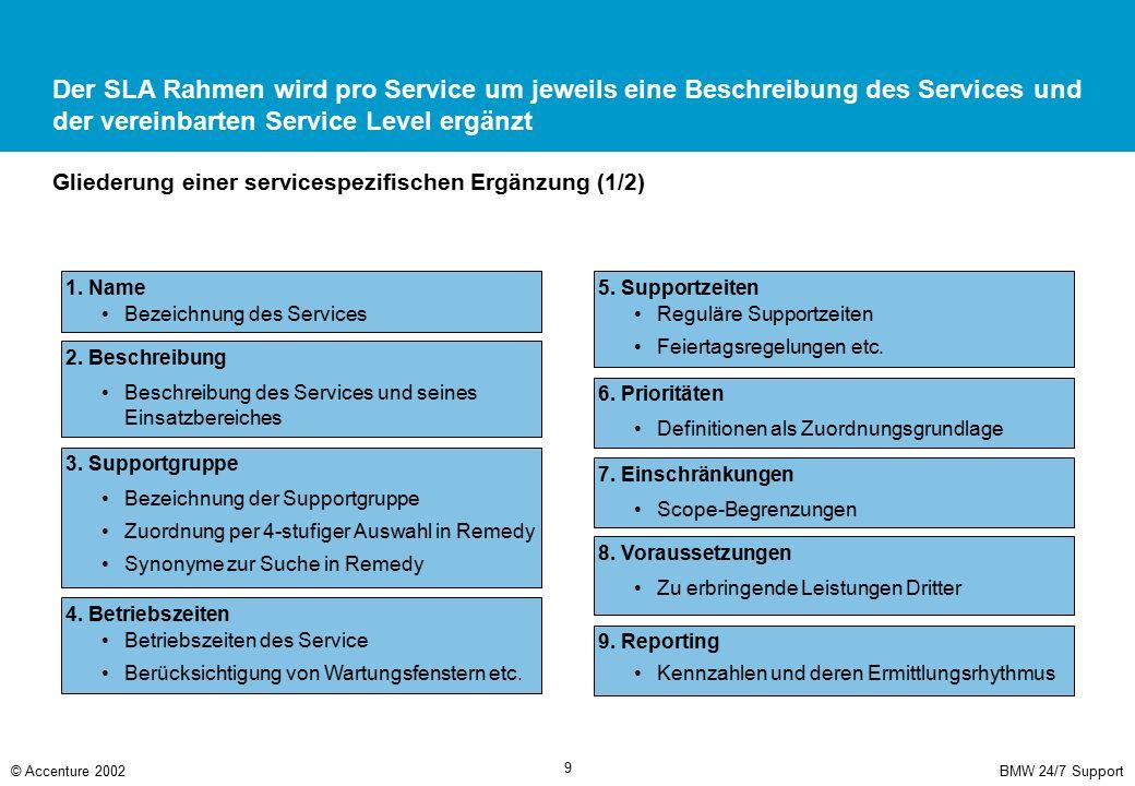 BMW 24/7 Support© Accenture 2002 9 Der SLA Rahmen wird pro Service um jeweils eine Beschreibung des Services und der vereinbarten Service Level ergänz