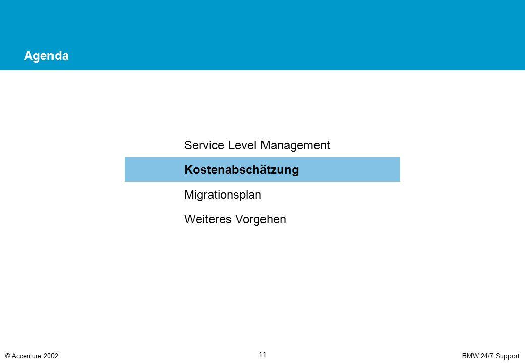 BMW 24/7 Support© Accenture 2002 11 Agenda Service Level Management Kostenabschätzung Migrationsplan Weiteres Vorgehen