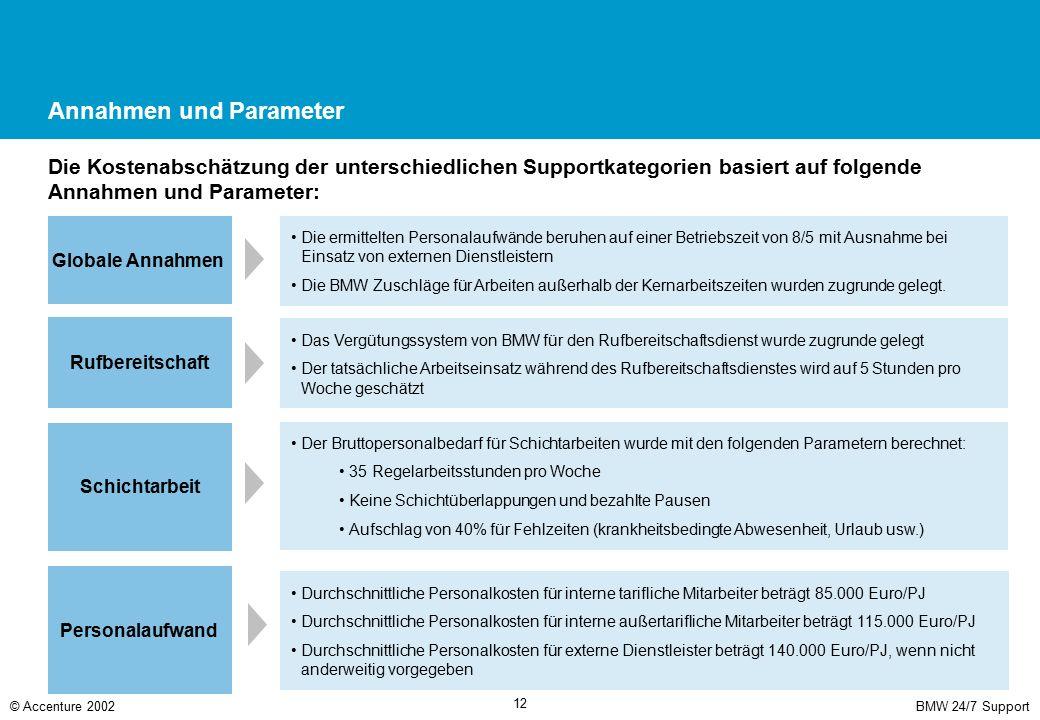 BMW 24/7 Support© Accenture 2002 12 Annahmen und Parameter Die Kostenabschätzung der unterschiedlichen Supportkategorien basiert auf folgende Annahmen