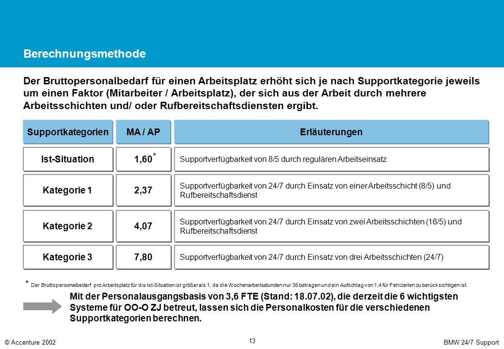 BMW 24/7 Support© Accenture 2002 13 Berechnungsmethode Der Bruttopersonalbedarf für einen Arbeitsplatz erhöht sich je nach Supportkategorie jeweils um