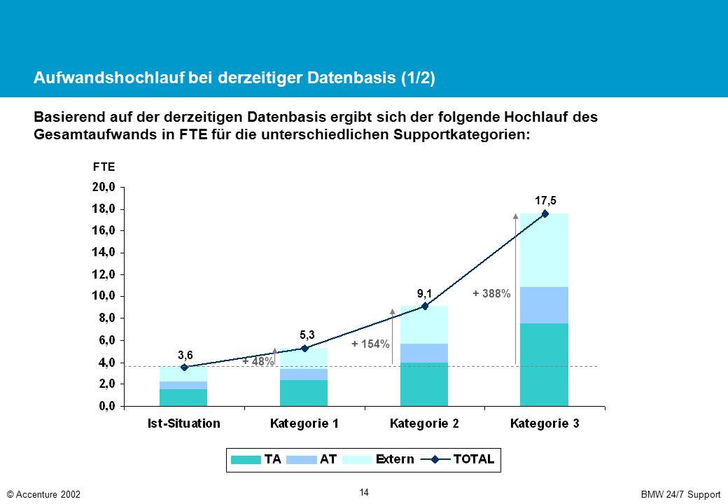 BMW 24/7 Support© Accenture 2002 14 Aufwandshochlauf bei derzeitiger Datenbasis (1/2) Basierend auf der derzeitigen Datenbasis ergibt sich der folgend