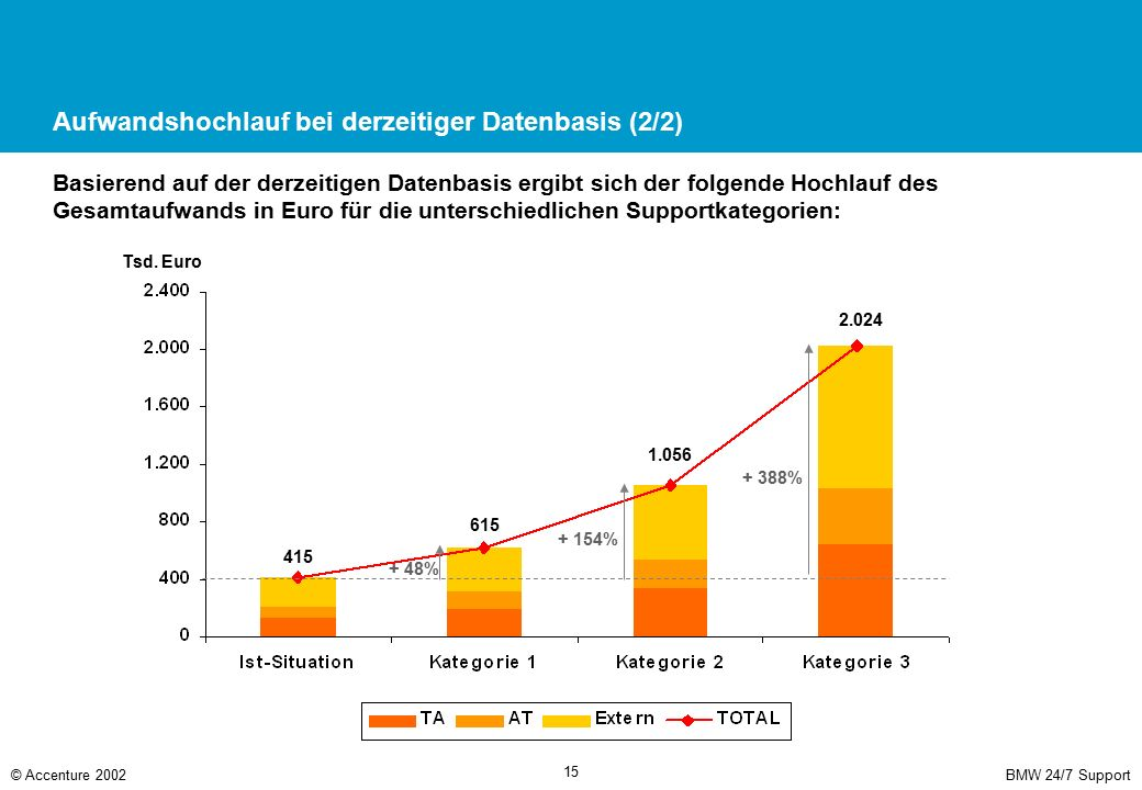BMW 24/7 Support© Accenture 2002 15 Aufwandshochlauf bei derzeitiger Datenbasis (2/2) Basierend auf der derzeitigen Datenbasis ergibt sich der folgend