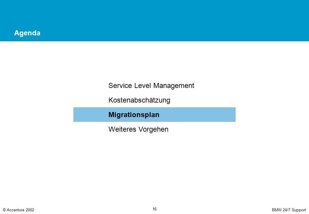 BMW 24/7 Support© Accenture 2002 16 Agenda Service Level Management Kostenabschätzung Migrationsplan Weiteres Vorgehen
