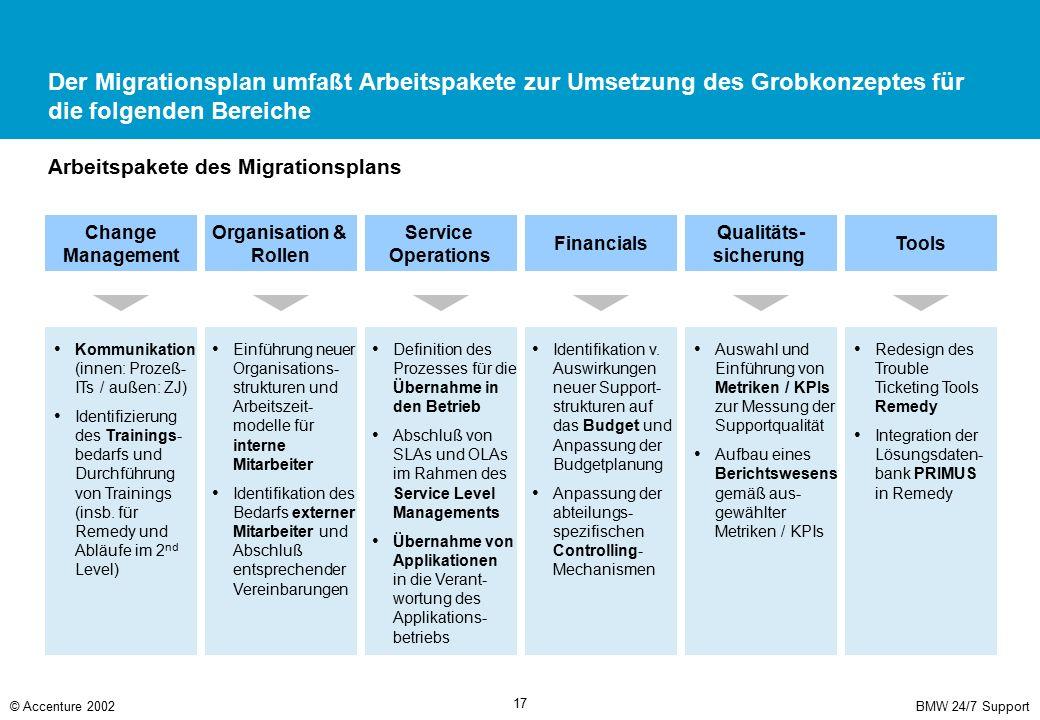 BMW 24/7 Support© Accenture 2002 17 Der Migrationsplan umfaßt Arbeitspakete zur Umsetzung des Grobkonzeptes für die folgenden Bereiche Change Manageme