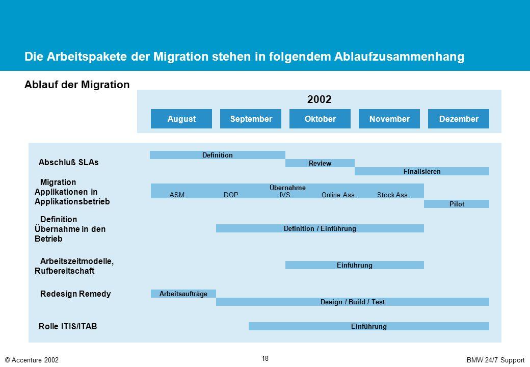 BMW 24/7 Support© Accenture 2002 18 Die Arbeitspakete der Migration stehen in folgendem Ablaufzusammenhang Ablauf der Migration 2002 DezemberNovemberO