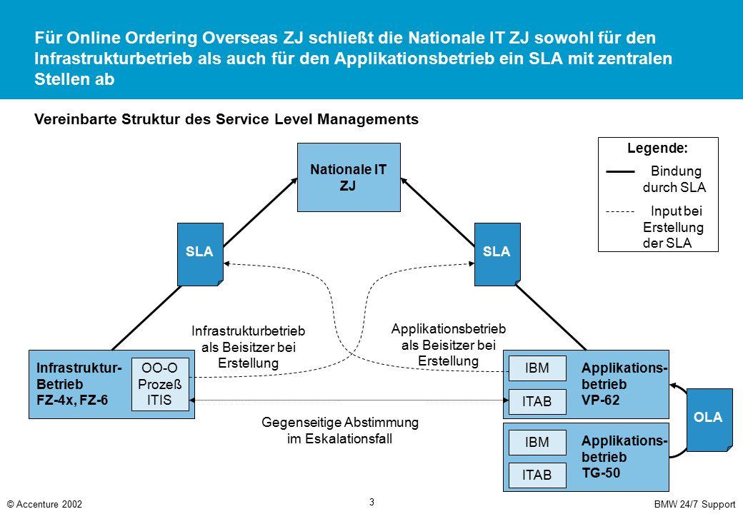BMW 24/7 Support© Accenture 2002 3 Applikations- betrieb VP-62 Infrastruktur- Betrieb FZ-4x, FZ-6 Legende: IBM OO-O Prozeß ITIS Für Online Ordering Ov