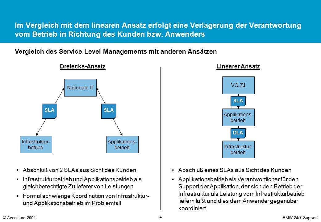 BMW 24/7 Support© Accenture 2002 4 Im Vergleich mit dem linearen Ansatz erfolgt eine Verlagerung der Verantwortung vom Betrieb in Richtung des Kunden