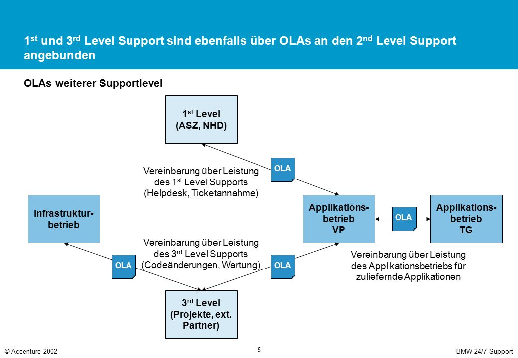 BMW 24/7 Support© Accenture 2002 5 1 st und 3 rd Level Support sind ebenfalls über OLAs an den 2 nd Level Support angebunden OLAs weiterer Supportlevel Infrastruktur- betrieb Applikations- betrieb VP 1 st Level (ASZ, NHD) 3 rd Level (Projekte, ext.