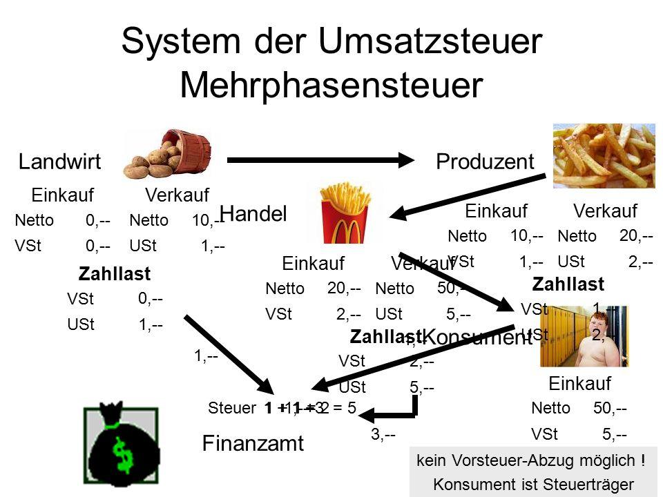 System der Umsatzsteuer Mehrphasensteuer LandwirtHandel Konsument Finanzamt Verkauf 10,-- 1,-- Netto USt Zahllast 0,-- 1,-- VSt USt Einkauf 0,-- Netto