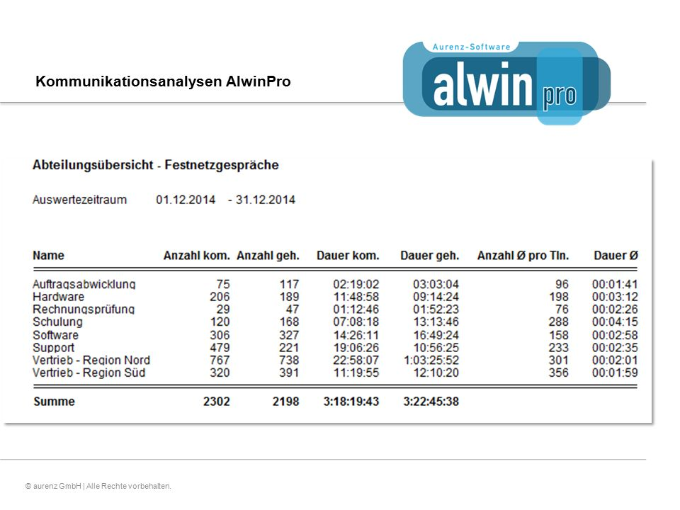 13© aurenz GmbH | Alle Rechte vorbehalten. Kommunikationsanalysen AlwinPro