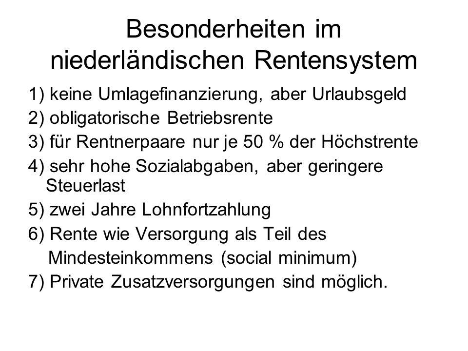 Besonderheiten im niederländischen Rentensystem 1) keine Umlagefinanzierung, aber Urlaubsgeld 2) obligatorische Betriebsrente 3) für Rentnerpaare nur