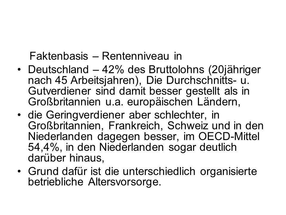 Faktenbasis – Rentenniveau in Deutschland – 42% des Bruttolohns (20jähriger nach 45 Arbeitsjahren), Die Durchschnitts- u. Gutverdiener sind damit bess