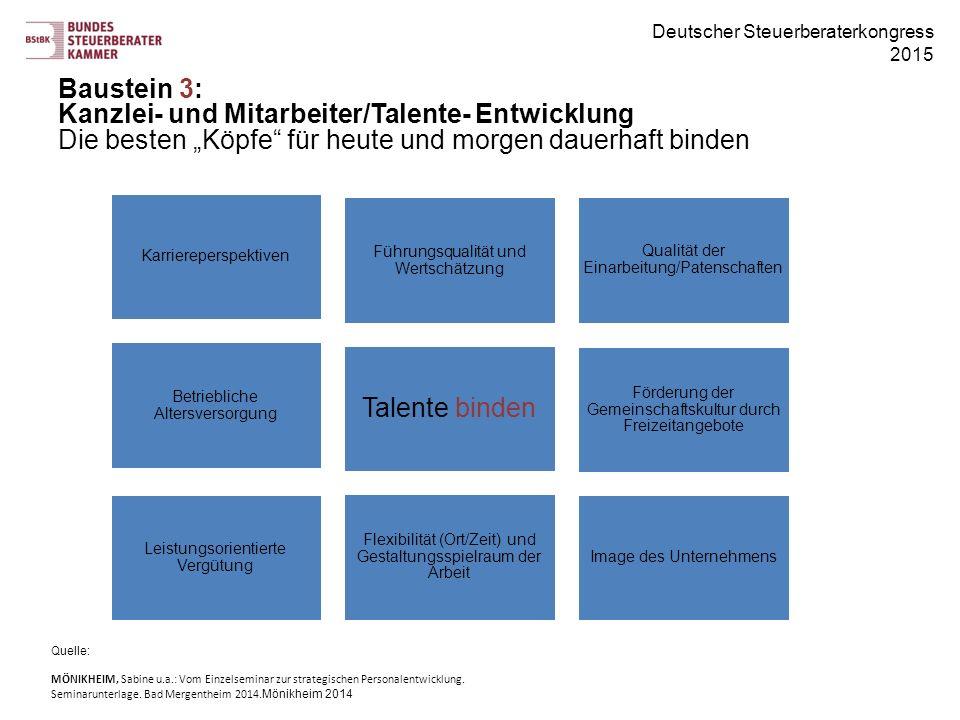 Deutscher Steuerberaterkongress 2015 Karriereperspektiven Führungsqualität und Wertschätzung Qualität der Einarbeitung/Patenschaften Betriebliche Alte