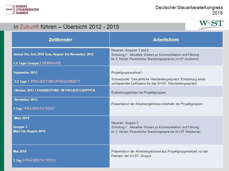 Deutscher Steuerberaterkongress 2015 In Zukunft führen – Übersicht 2012 - 2015 Zeitfenster Arbeitsform Januar bis Juni 2012 bzw. August bis November 2