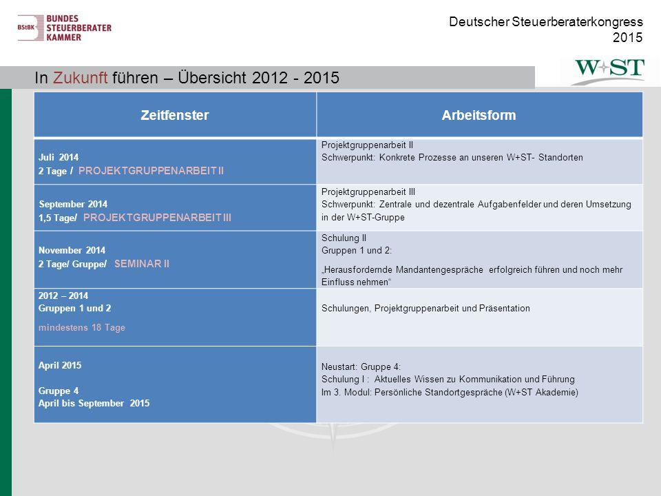 Deutscher Steuerberaterkongress 2015 In Zukunft führen – Übersicht 2012 - 2014 Zeitfenster Arbeitsform Juli 2014 2 Tage / PROJEKTGRUPPENARBEIT II Proj
