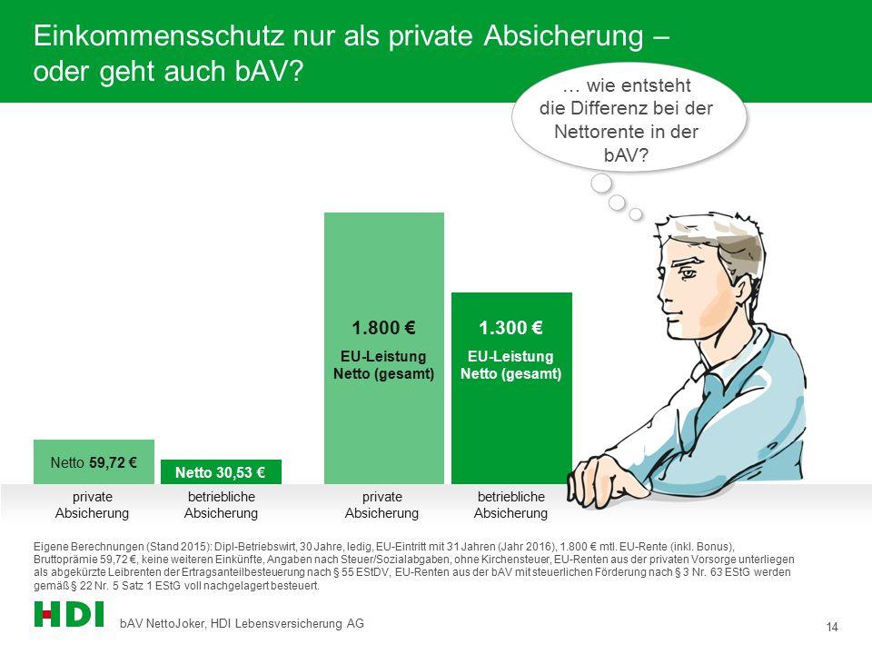14 bAV NettoJoker, HDI Lebensversicherung AG Eigene Berechnungen (Stand 2015): Dipl-Betriebswirt, 30 Jahre, ledig, EU-Eintritt mit 31 Jahren (Jahr 201