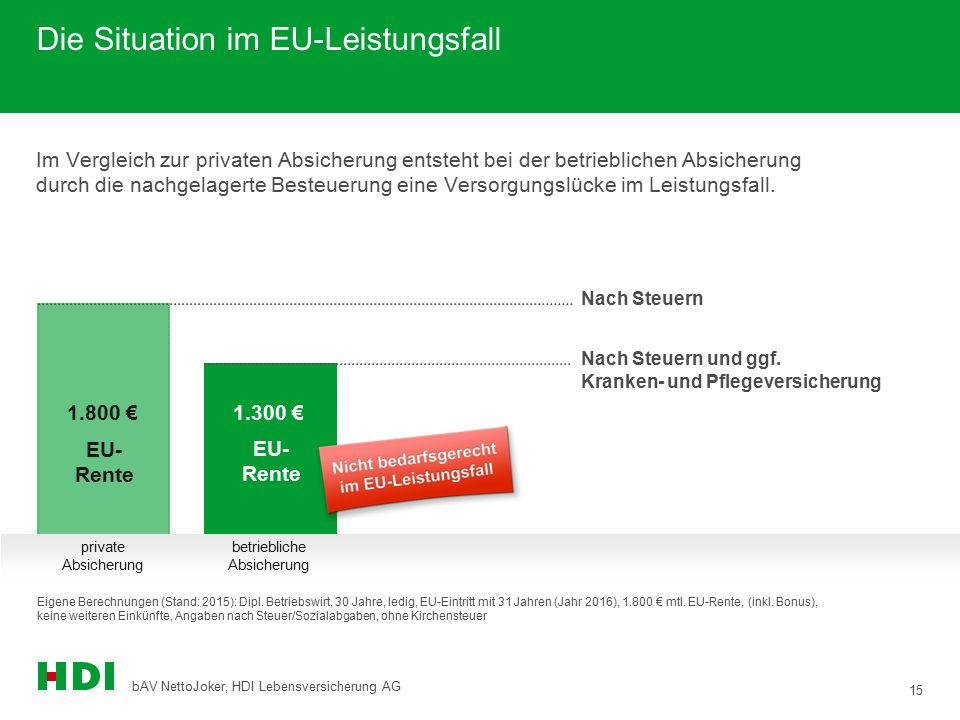 15 bAV NettoJoker, HDI Lebensversicherung AG Die Situation im EU-Leistungsfall Eigene Berechnungen (Stand: 2015): Dipl. Betriebswirt, 30 Jahre, ledig,