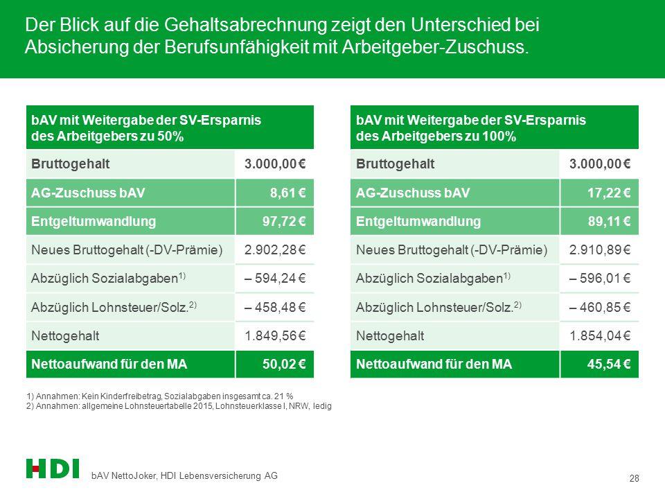 28 bAV NettoJoker, HDI Lebensversicherung AG Der Blick auf die Gehaltsabrechnung zeigt den Unterschied bei Absicherung der Berufsunfähigkeit mit Arbei
