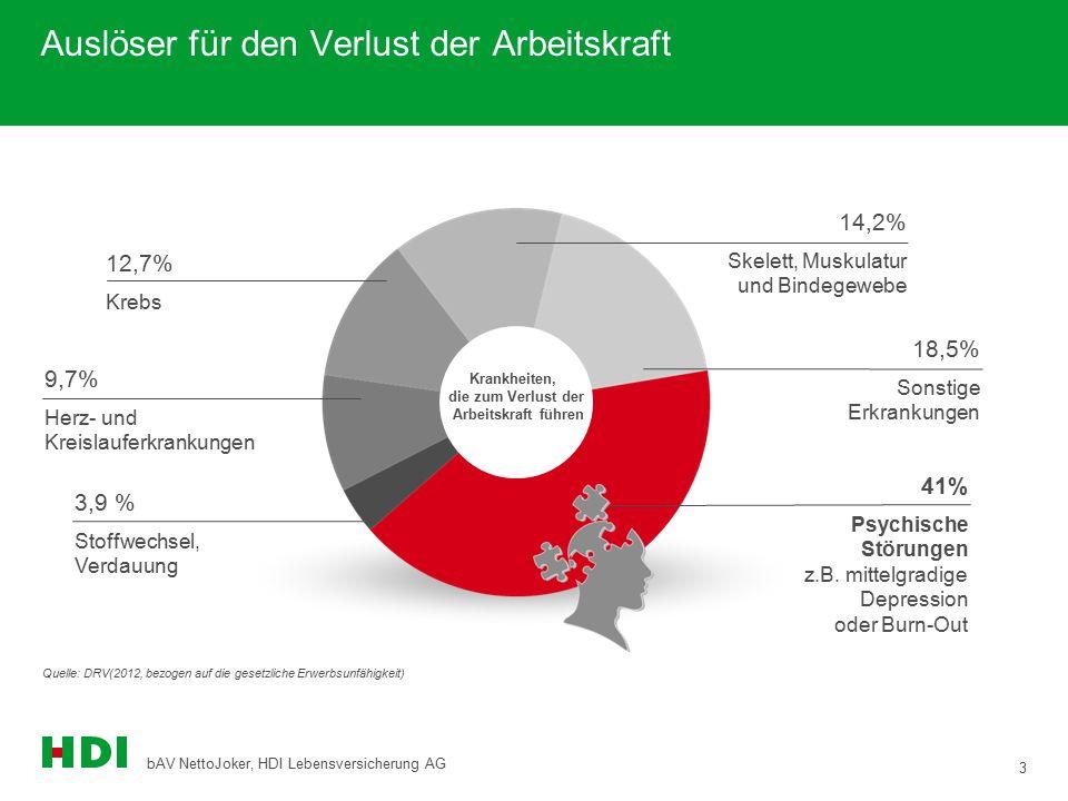 3 bAV NettoJoker, HDI Lebensversicherung AG Auslöser für den Verlust der Arbeitskraft 18,5% Sonstige Erkrankungen 9,7% Herz- und Kreislauferkrankungen