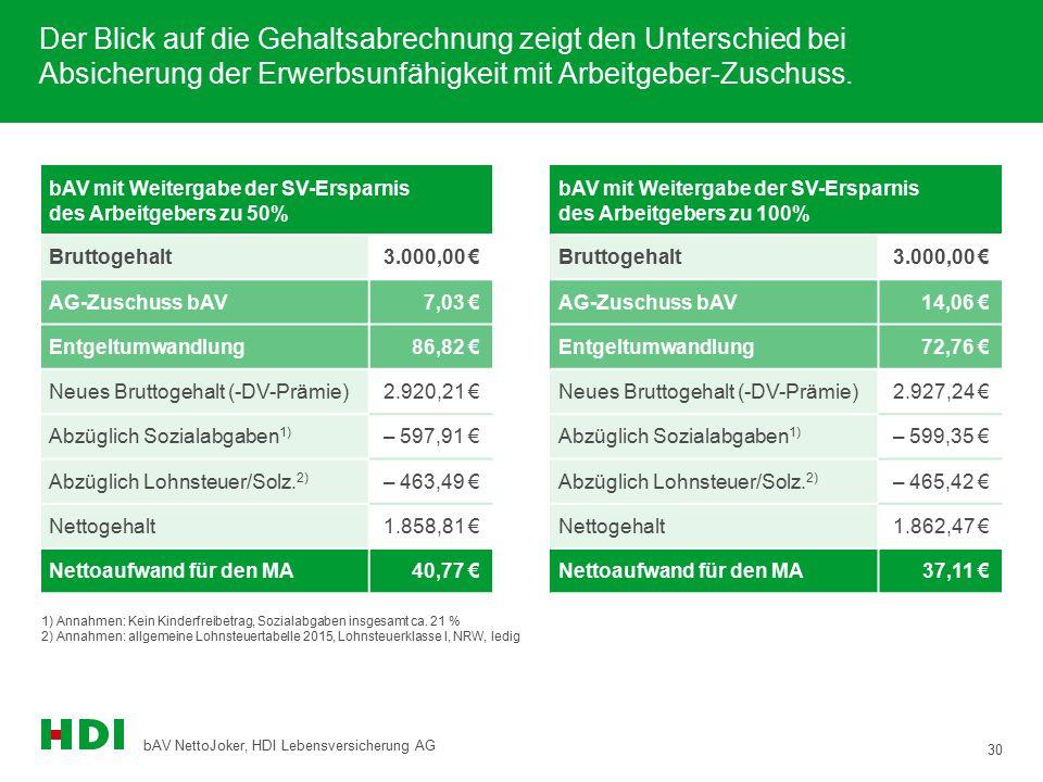 30 bAV NettoJoker, HDI Lebensversicherung AG Der Blick auf die Gehaltsabrechnung zeigt den Unterschied bei Absicherung der Erwerbsunfähigkeit mit Arbe