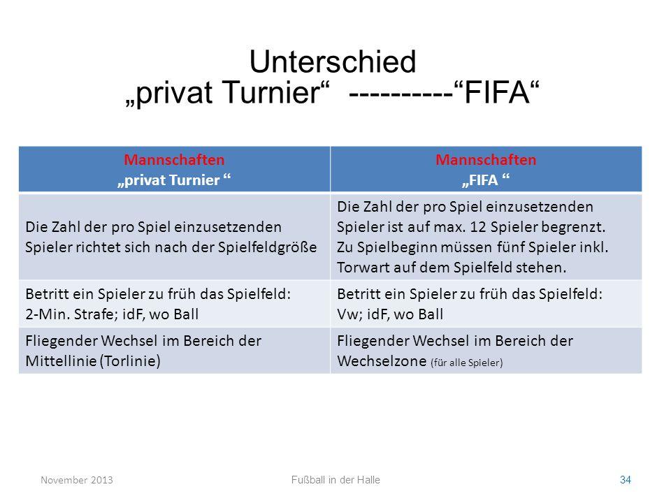 """Mannschaften """"privat Turnier """" Mannschaften """"FIFA """" Die Zahl der pro Spiel einzusetzenden Spieler richtet sich nach der Spielfeldgröße Die Zahl der pr"""