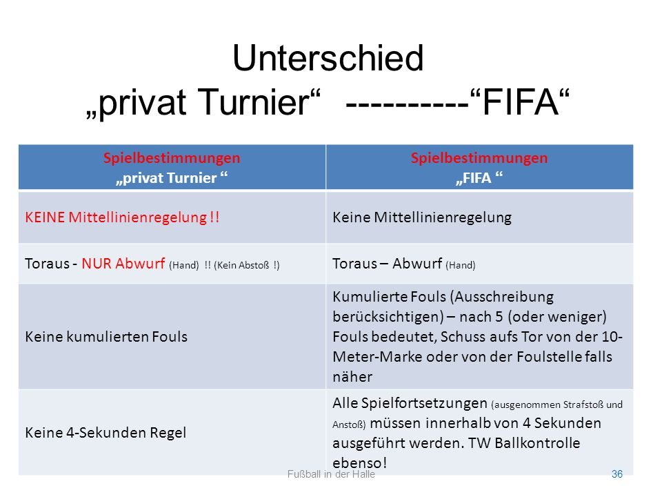 """Spielbestimmungen """"privat Turnier """" Spielbestimmungen """"FIFA """" KEINE Mittellinienregelung !!Keine Mittellinienregelung Toraus - NUR Abwurf (Hand) !! (K"""