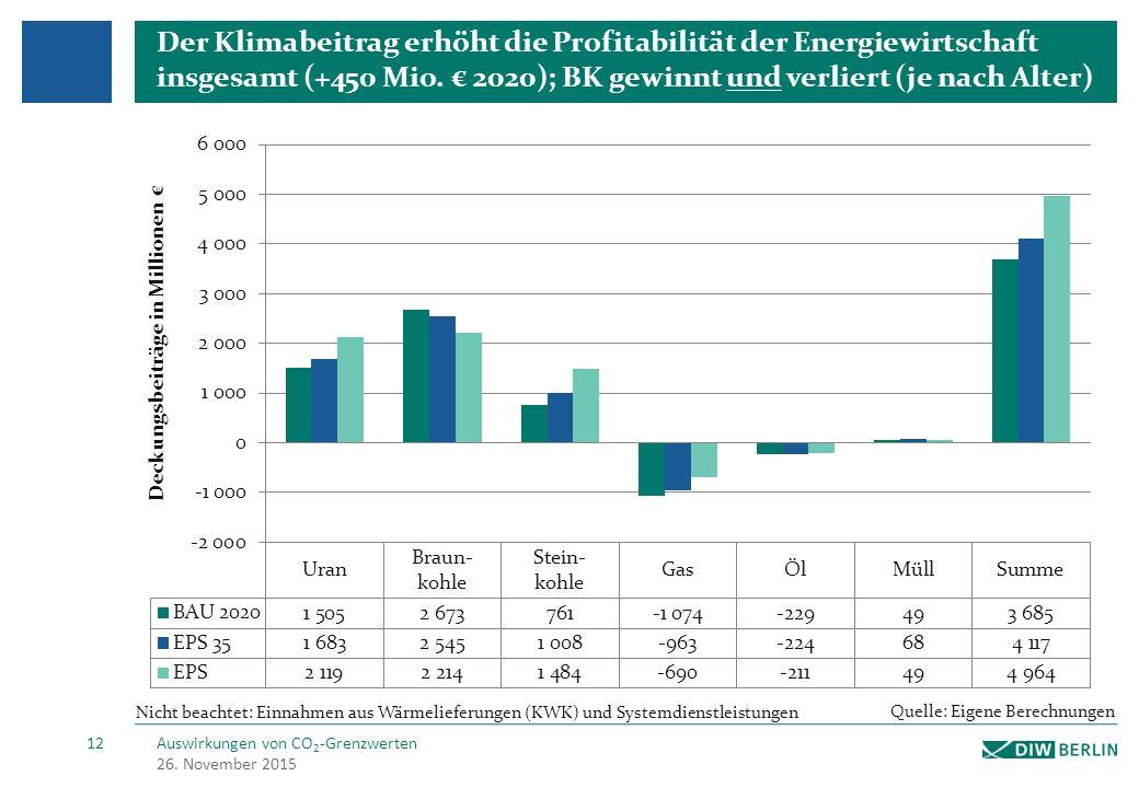 Der Klimabeitrag erhöht die Profitabilität der Energiewirtschaft insgesamt (+450 Mio.