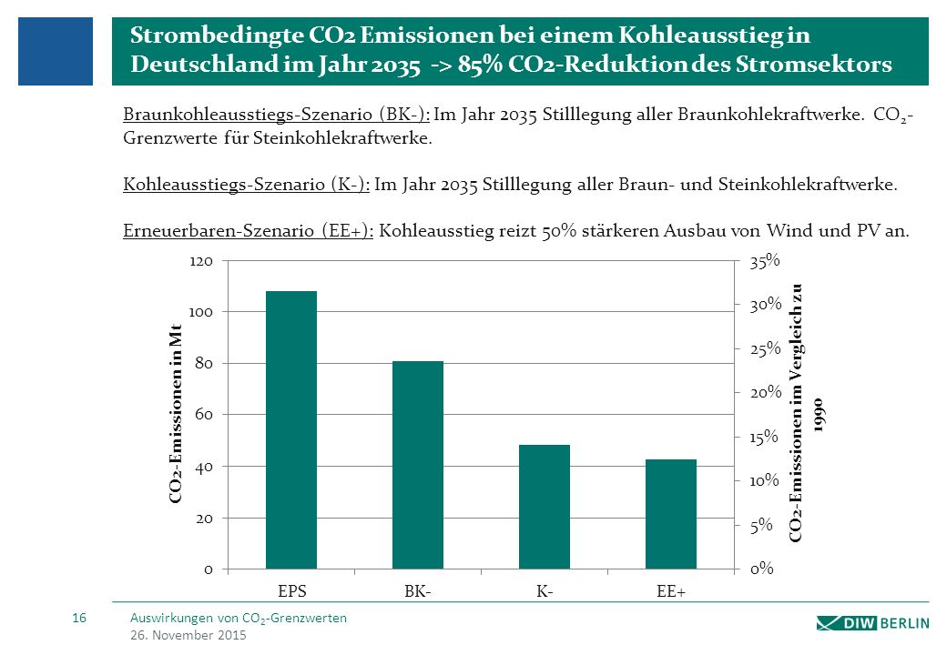 Strombedingte CO2 Emissionen bei einem Kohleausstieg in Deutschland im Jahr 2035 -> 85% CO2-Reduktion des Stromsektors Braunkohleausstiegs-Szenario (BK-): Im Jahr 2035 Stilllegung aller Braunkohlekraftwerke.