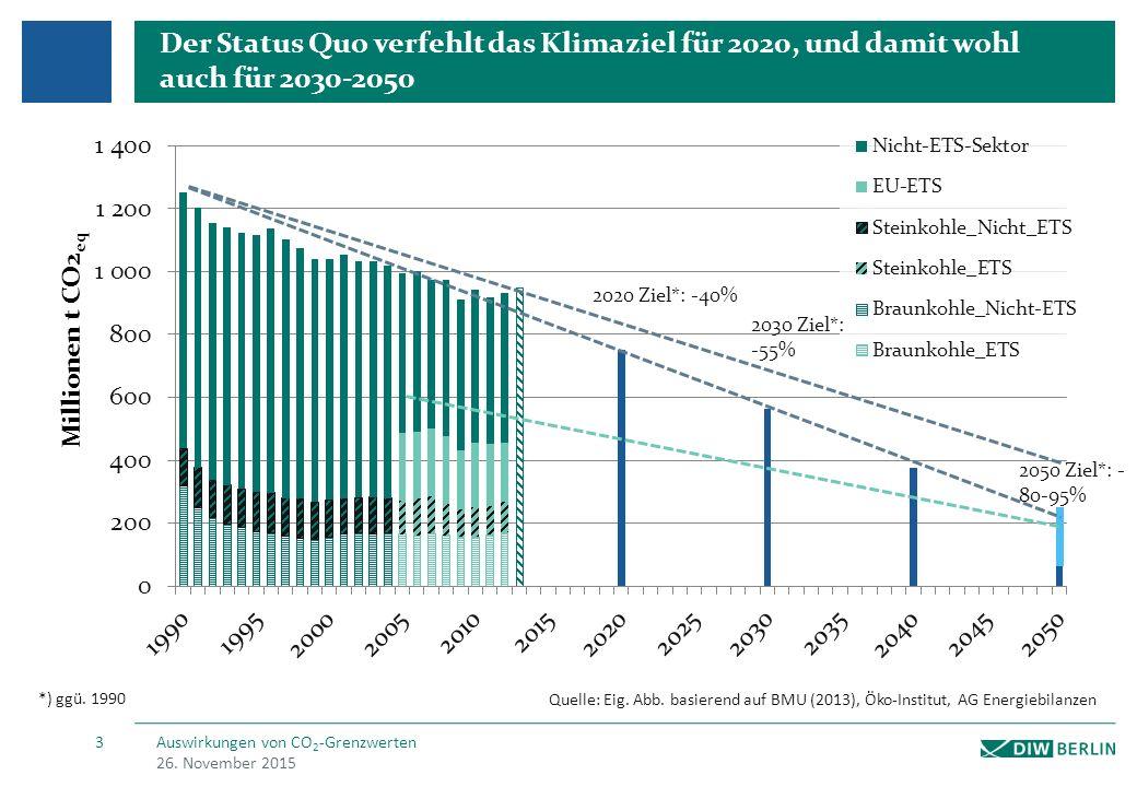 CO 2 Grenzwerte existieren in Großbritannien, USA und Kanada Absolut, ausgehend von 450 g/kWh multipliziert mit einem Loadfactor 0,85 und 8760 VLS Pro Standort Rohstoffunabhängig, mit einem Gaskraftwerk als Bezugsgröße Gilt seit Dezember 2013; konstanter Wert bis 2045 Neubauten und essentiellen Retrofit Großbritannien Ausgestaltung Berechnungsgrundlage Bezugsgröße Zeithorizont Anwendungsbereich 1 2 3 4 5 Ausnahmen CCTS in den ersten drei Jahren, Biomasse, Wärmeanteil einer KWK -Anlage, sowie bei Stromengpässen 6 Spezifisch pro erzeugter Menge Strom Pro Standort Rohstoffabhängig, mit 450 g/kWh für Gas- und 500 g/kWh für Kohlekraftwerke Ist noch in der Antwortphase; einige Bundesstaaten (u.a.