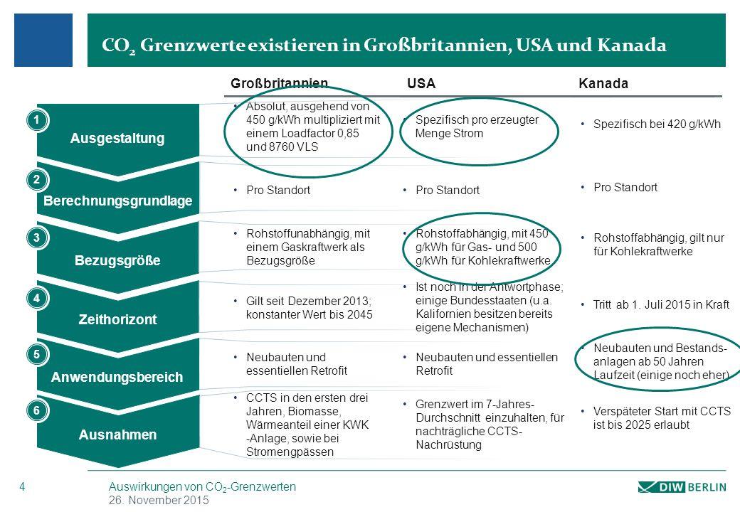 Verschiedene Formen der Ausgestaltung von CO2-Grenzwerten (engl.