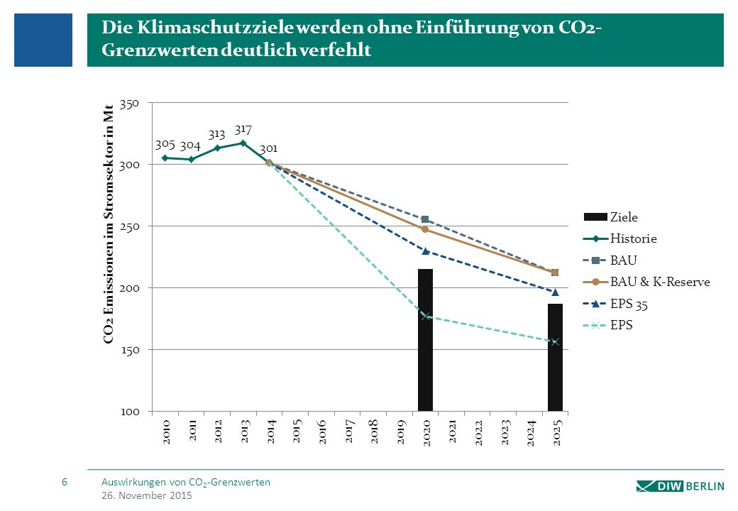 Die Klimaschutzziele werden ohne Einführung von CO2- Grenzwerten deutlich verfehlt 26.