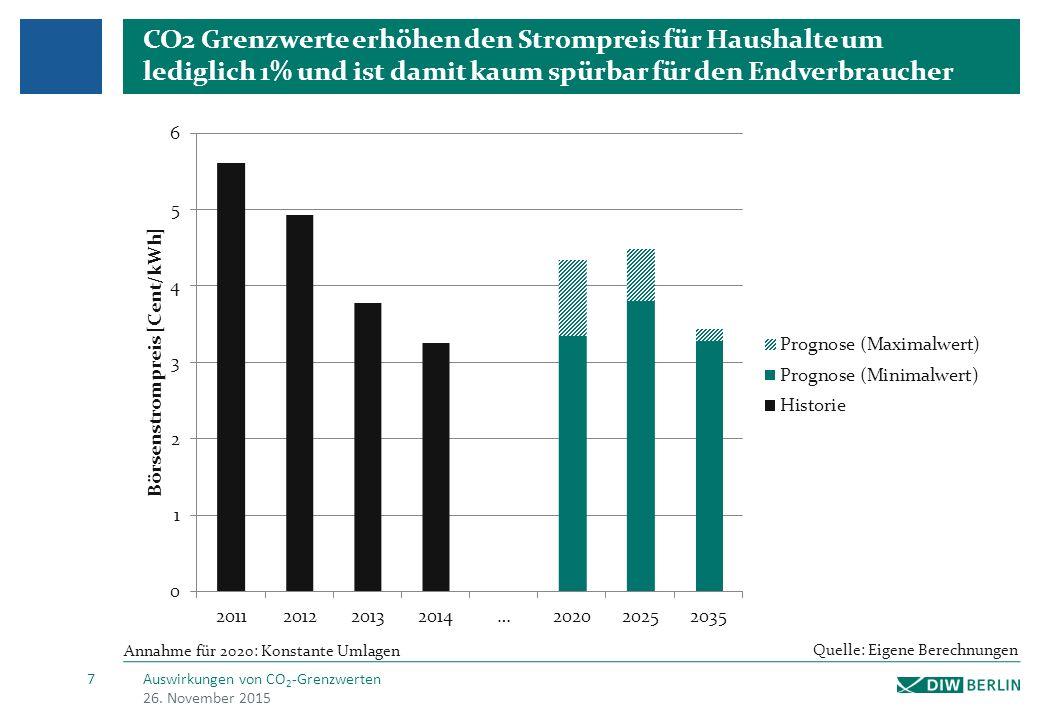 CO2 Grenzwerte erhöhen den Strompreis für Haushalte um lediglich 1% und ist damit kaum spürbar für den Endverbraucher 26.