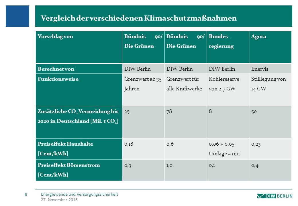 Vergleich der verschiedenen Klimaschutzmaßnahmen 27.