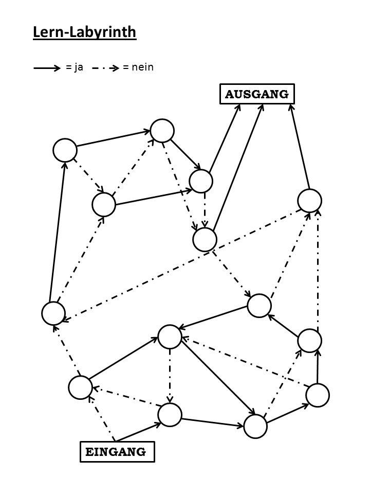 AUSGANG = ja= nein EINGANG Lern-Labyrinth
