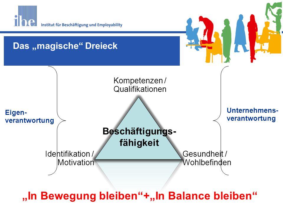 """S10 Kompetenzen / Qualifikationen Identifikation / Motivation Gesundheit / Wohlbefinden Eigen- verantwortung Unternehmens- verantwortung """"In Bewegung"""