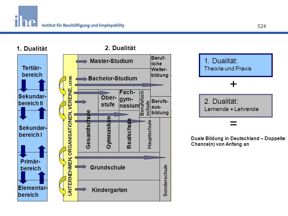 S24 2. Dualität: Lernende + Lehrende 1. Dualität: Theorie und Praxis + = Duale Bildung in Deutschland – Doppelte Chance(n) von Anfang an