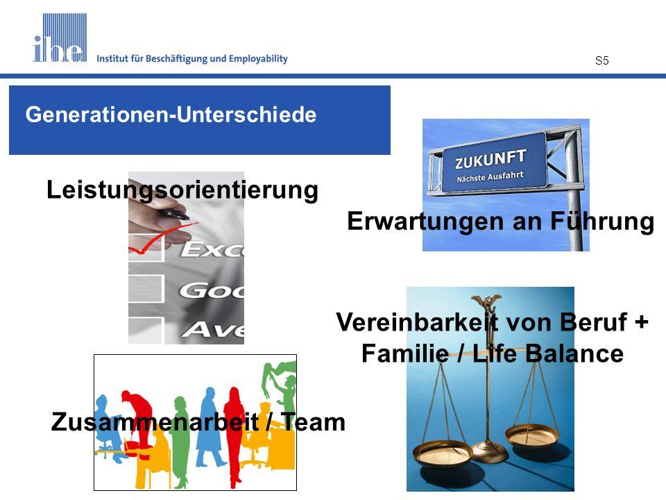 S5 Vereinbarkeit von Beruf + Familie / Life Balance Leistungsorientierung Zusammenarbeit / Team Erwartungen an Führung Generationen-Unterschiede