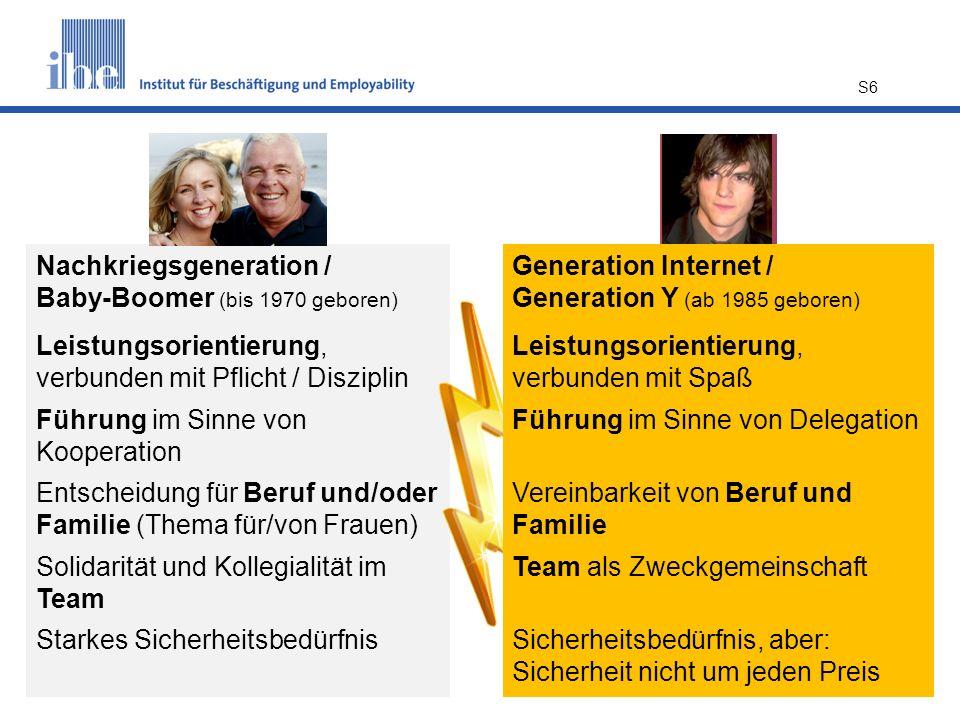 S6 Nachkriegsgeneration / Baby-Boomer (bis 1970 geboren) Leistungsorientierung, verbunden mit Pflicht / Disziplin Führung im Sinne von Kooperation Ent