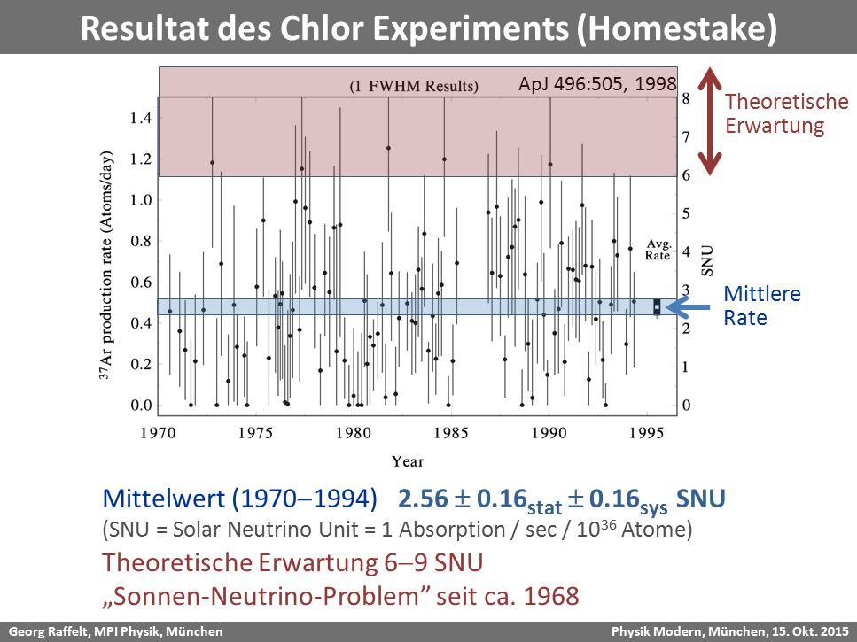 Georg Raffelt, MPI Physik, München Physik Modern, München, 15. Okt. 2015 Mittelwert (1970  1994) 2.56  0.16 stat  0.16 sys SNU (SNU = Solar Neutrin