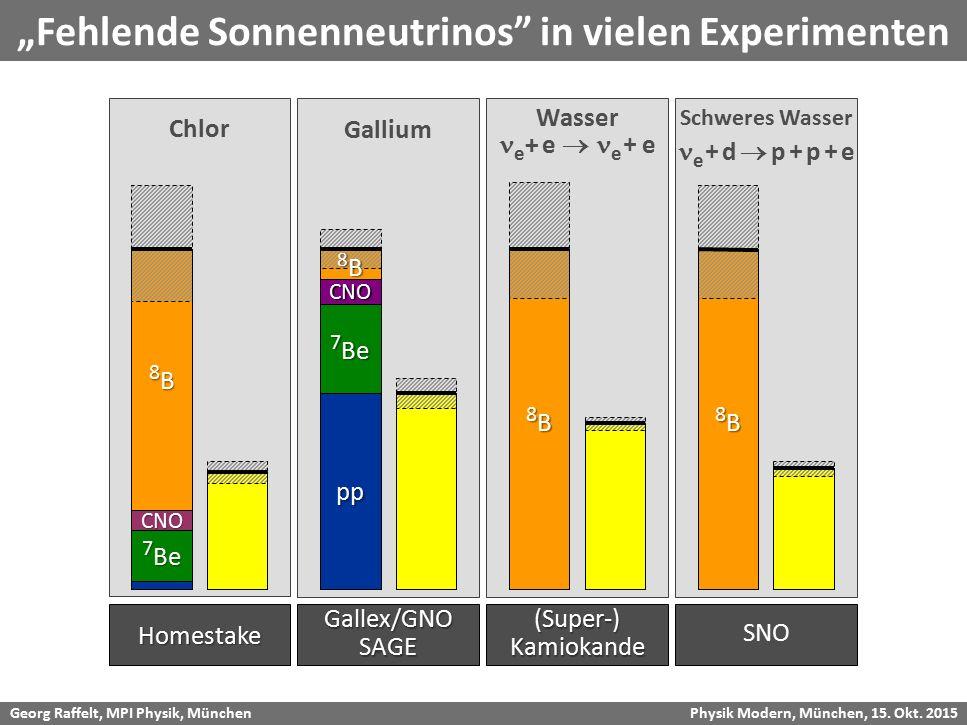 "Georg Raffelt, MPI Physik, München Physik Modern, München, 15. Okt. 2015 ""Fehlende Sonnenneutrinos"" in vielen ExperimentenHomestake 7 Be 8B8B8B8B CNO"