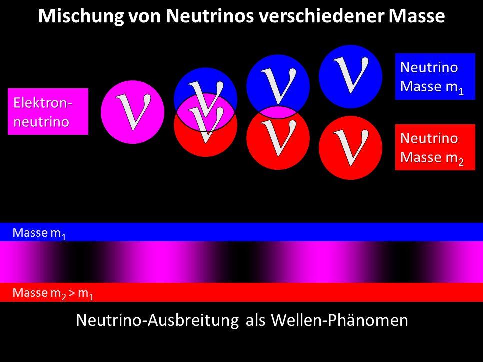 Georg Raffelt, MPI Physik, München Physik Modern, München, 15. Okt. 2015 Mischung von Neutrinos verschiedener MasseElektron-neutrino Neutrino Masse m