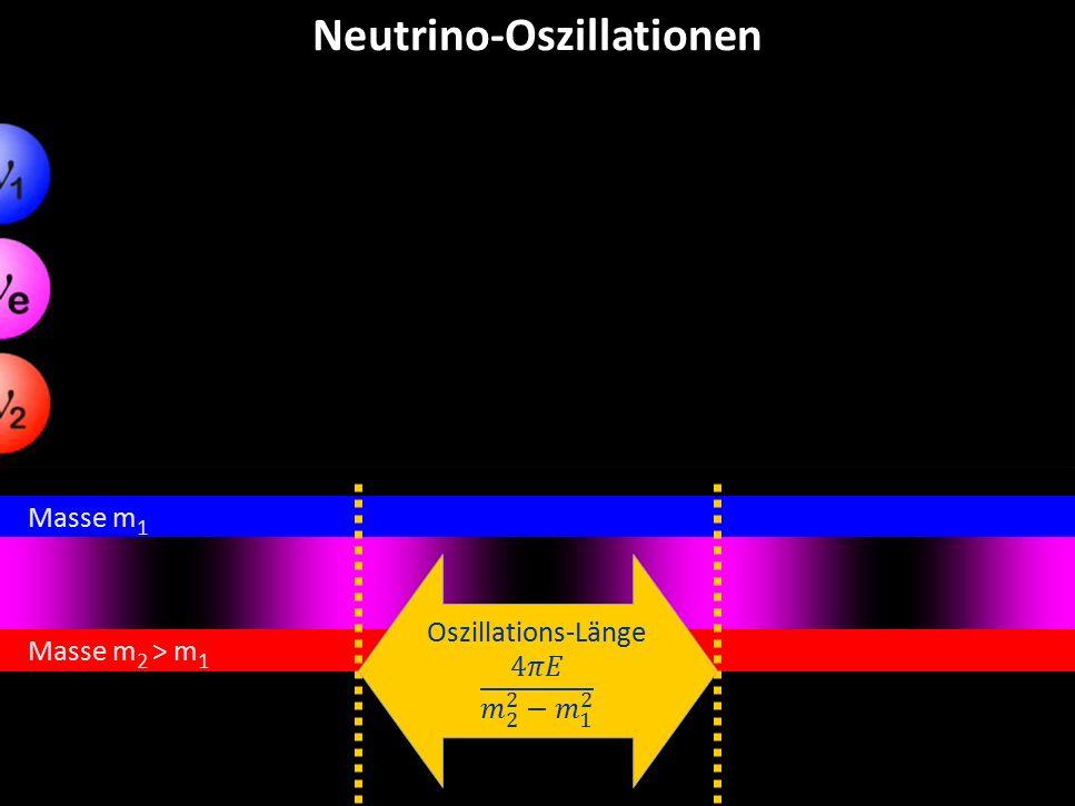 Georg Raffelt, MPI Physik, München Physik Modern, München, 15. Okt. 2015 Neutrino-Oszillationen Masse m 2 > m 1 Masse m 1 Oszillations-Länge