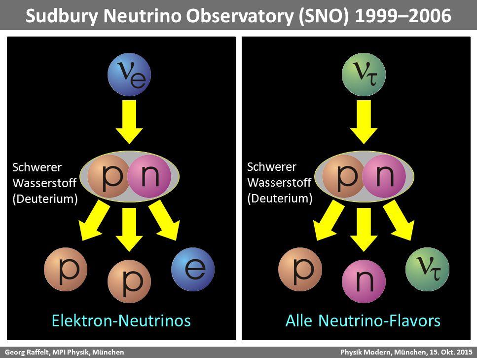 Georg Raffelt, MPI Physik, München Physik Modern, München, 15. Okt. 2015 Sudbury Neutrino Observatory (SNO) 1999–2006 Schwerer Wasserstoff (Deuterium)