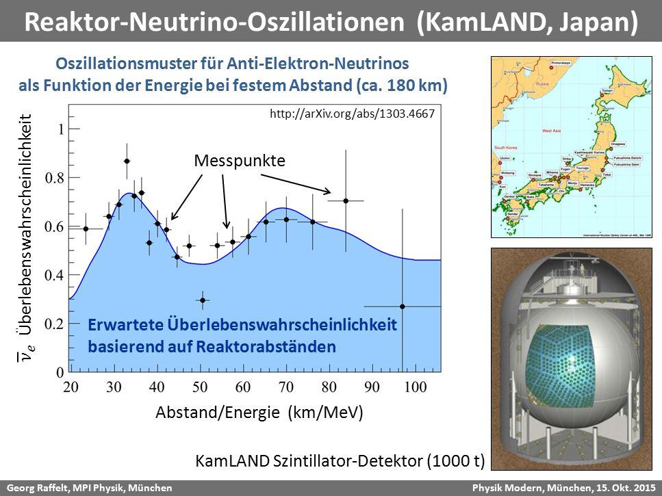 Georg Raffelt, MPI Physik, München Physik Modern, München, 15. Okt. 2015 Reaktor-Neutrino-Oszillationen (KamLAND, Japan) Oszillationsmuster für Anti-E