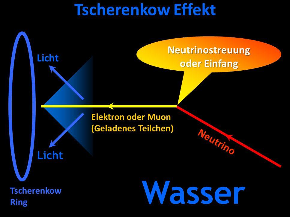 Georg Raffelt, MPI Physik, München Physik Modern, München, 15. Okt. 2015 Tscherenkow Effekt Wasser Neutrinostreuung oder Einfang Neutrino Licht Tscher