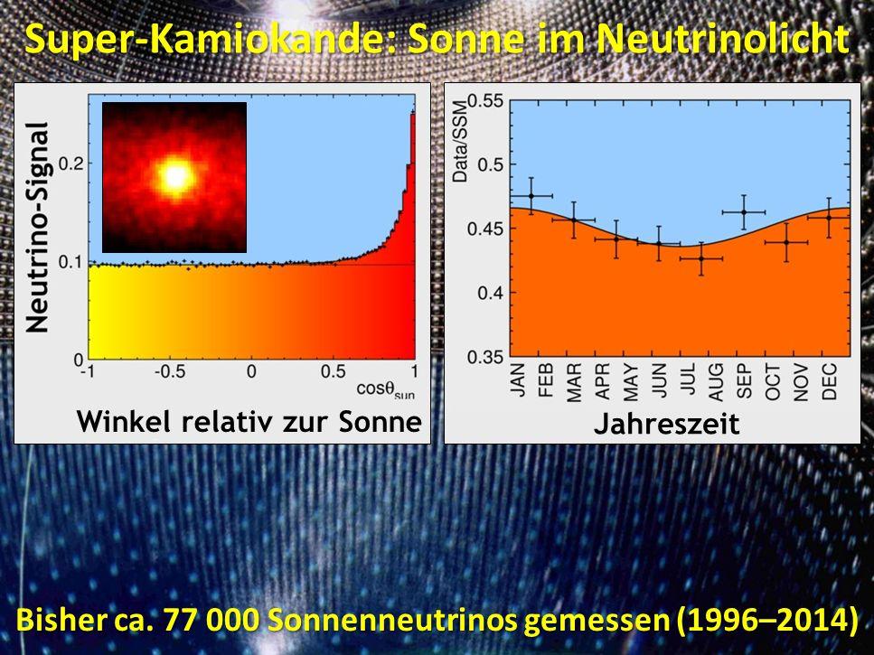 Super-Kamiokande: Sonne im Neutrinolicht Bisher ca. 77 000 Sonnenneutrinos gemessen (1996–2014) Jahreszeit Winkel relativ zur Sonne Super-Kamiokande:
