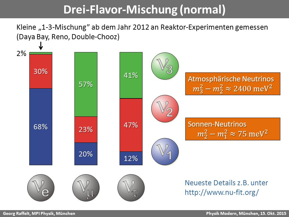"""Georg Raffelt, MPI Physik, München Physik Modern, München, 15. Okt. 2015 Drei-Flavor-Mischung (normal)68% 30% 57% 20% 23% 41% 12% 47% Kleine """"1-3-Misc"""