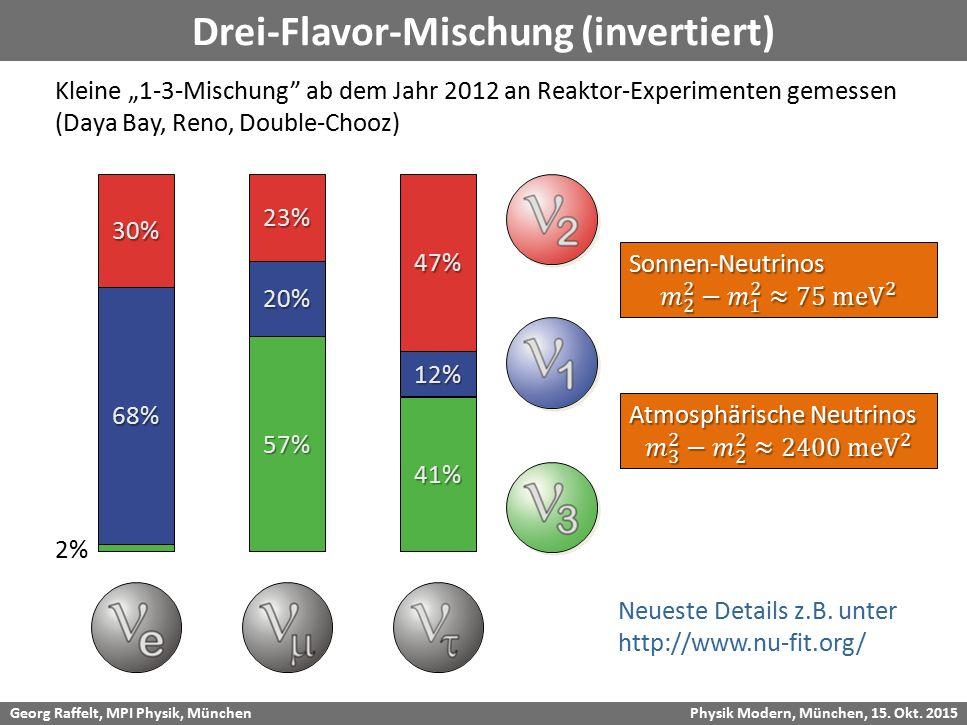 """Georg Raffelt, MPI Physik, München Physik Modern, München, 15. Okt. 2015 Drei-Flavor-Mischung (invertiert)68% 30% 57% 20% 23% 41% 12% 47% Kleine """"1-3-"""